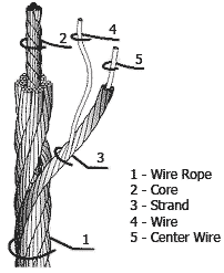 7 wire rv diagram working load limit of sling wire rope standard en13414-1 single 7 wire strand diagram